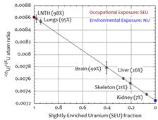 u-atom-ratio-sm