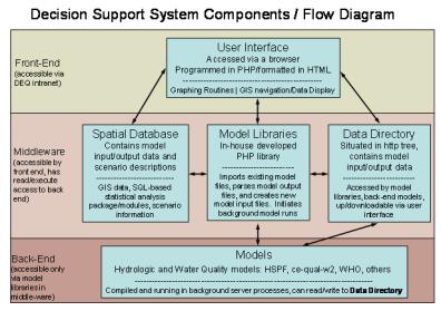 Virginia decision support flow diagram