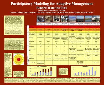 Participatory Modeling for Adaptive Management: Reports from the field