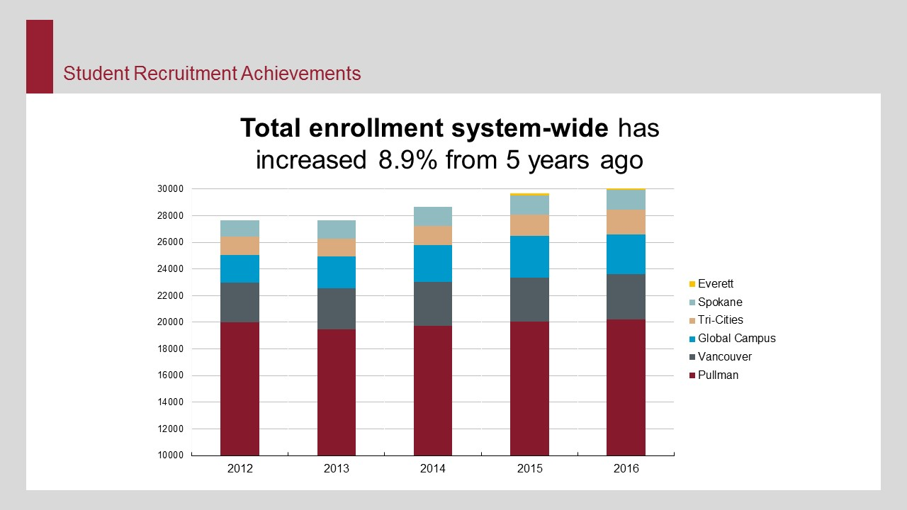 Total enrollment system-wide has increased 8.9% from 5 years ago.