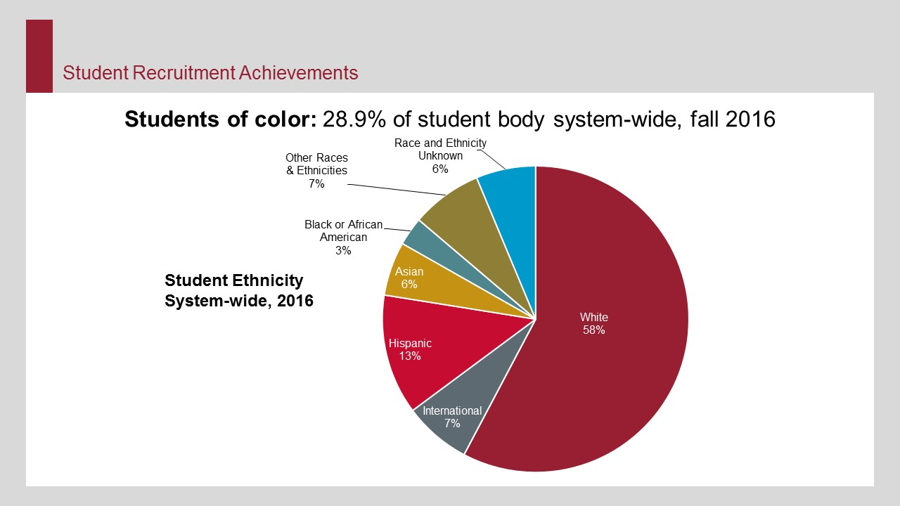 Students of color: 28.9% of student body system-wide.