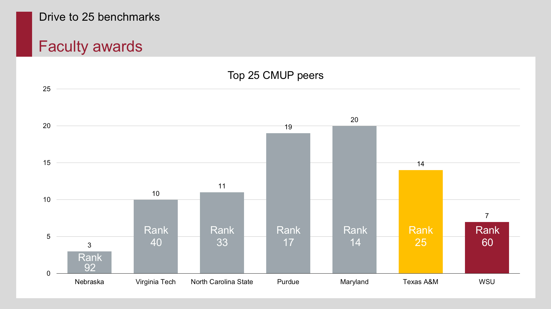 Faculty awards graph