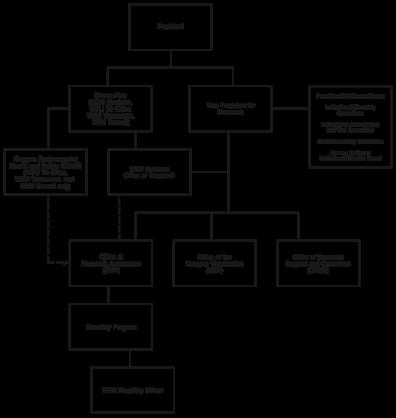 Organizational structure of WSU research biosafety program.