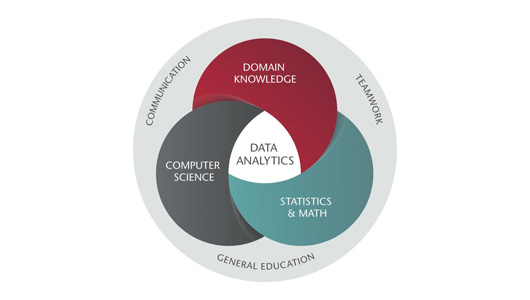 venn diagram for data analytics