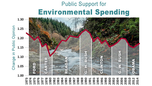 Infographic showing public support for environmental spending