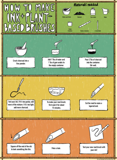 Infographic showing how to create plant-based pigment and brushes.