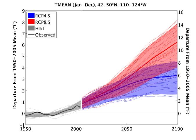 Fig. 1: Observed (1950-2011, black) and simulated (1950-2100) regional mean temperature for selected global models for the low-growth RCP4.5 and high-growth RCP8.5 scenarios. Reprinted from NWCAR 2013)