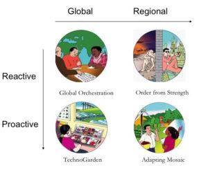 Image 2: Millennium Ecosystem Assessment Scenarios