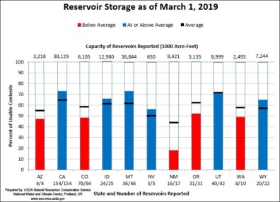 Bar graph showing reservoir storage on March 1, relative to average for western states.