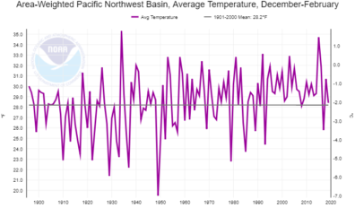 Graph showing average temperatures from 1900-2020, alternating above and below the mean around 28 degrees F, with few values below the mean after 1990.