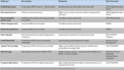 Table listing the selected indicators, with a description, the rationale for selection, and the source of data used