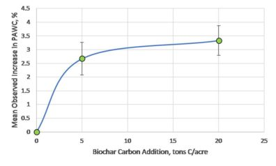Curve showing an almost linear increase in PAWC as biochar additions increase, plateauing around 5 tons biochar C/acre