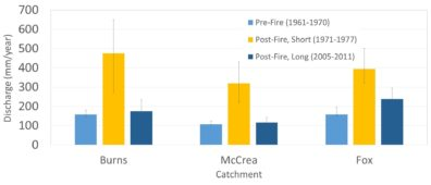 Bar graph comparing discharge for three different catchments. Each one has a bar (with range) for post fire, the first few years after fire, and after 40 years.