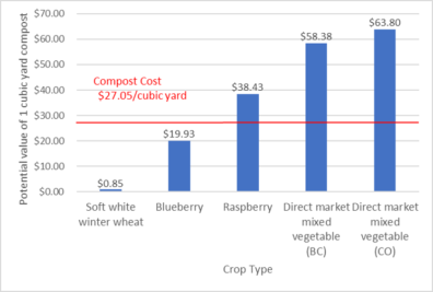 Bar graph showing the value of 1 cubic yard of compost to different crop types