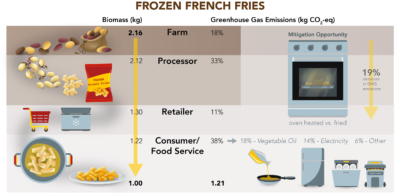 Graphic showing how biomass and emissions change as frozen french fries go through the supply chain steps: farm, processor, retailer, consumer