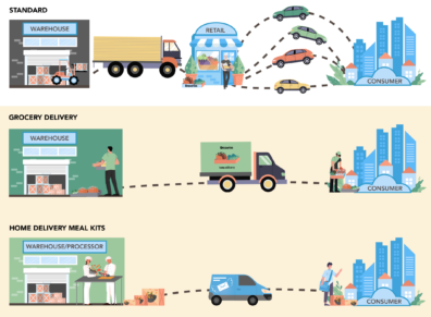 Diagram showing the different vehicles used and intermediate retail steps for standard, home delivery and meal kit scenarios.