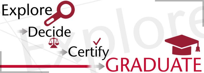 Explore Decide Certify Graduate