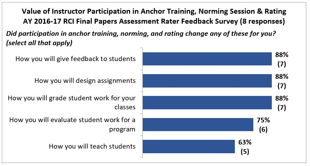 Figure showing the value of instructor participation in anchor training, norming session & rating from the AY 2016-17 RCI final papers assessment rater feedback survey. Out of 8 participants, 88% indicated that their participation changed how they will give feedback to students, design assignments, and grade student work for their course; 75% indicated that their participation changed how they will evaluate student work for a program and 65% indicated that their participation changed how they will teach students.