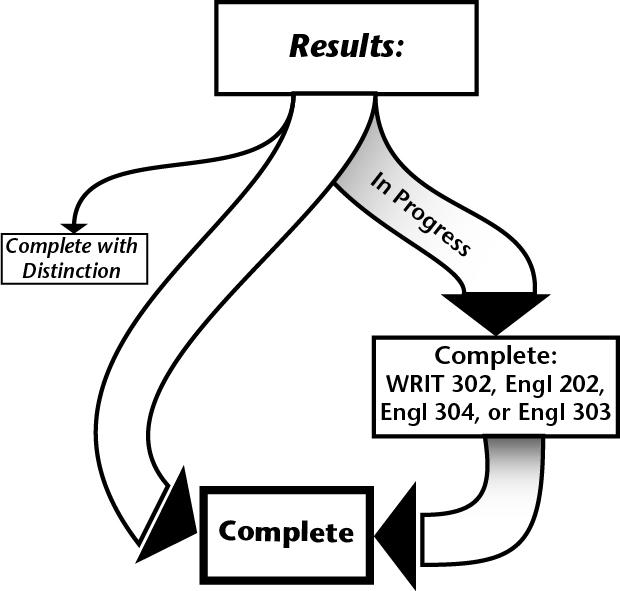JWP Submission | The Writing Program | Washington State