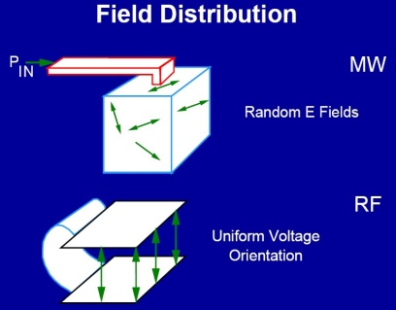 Comparison of system configuration of RF oscillator circuits and 50Ω technology