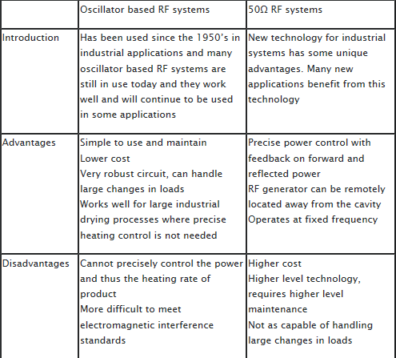 Oscillator Based RF System Chart