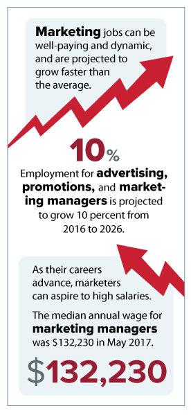 Infographic: Marketing degree.