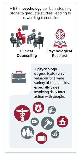 Infographic: Psychology degree.
