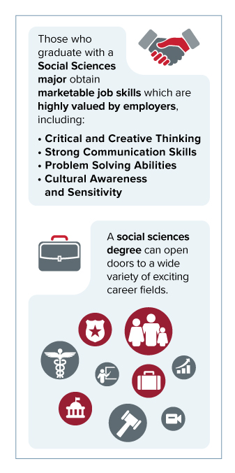 Infographic: Social sciences degree.