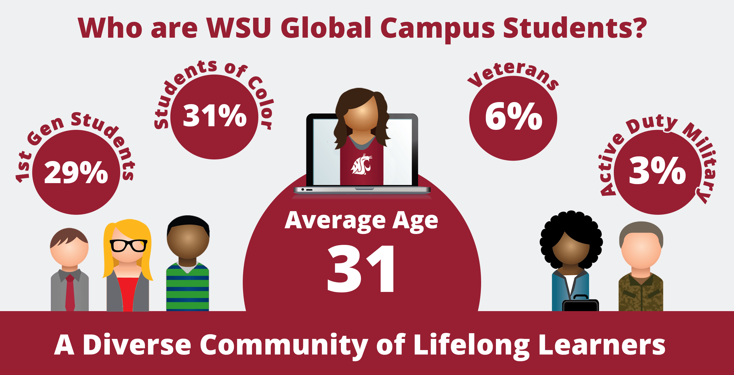 WSU Global Campus students are diverse. The average student's age is 31 and 29% are 1st generation students, 31% are students of color, 6% are veterans, and 3% are active duty military.