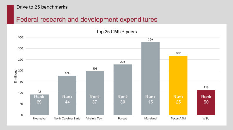 Federal research and development graph
