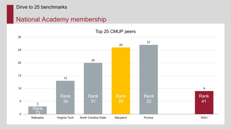 National academy membership graph