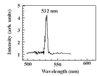 Spectrum of scattered light (1064 nm incident) from the damage zone showing proof of the doubling effect. Linewidth shown is instrumental.