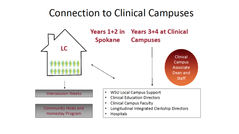 Connection to Clinical Campuses