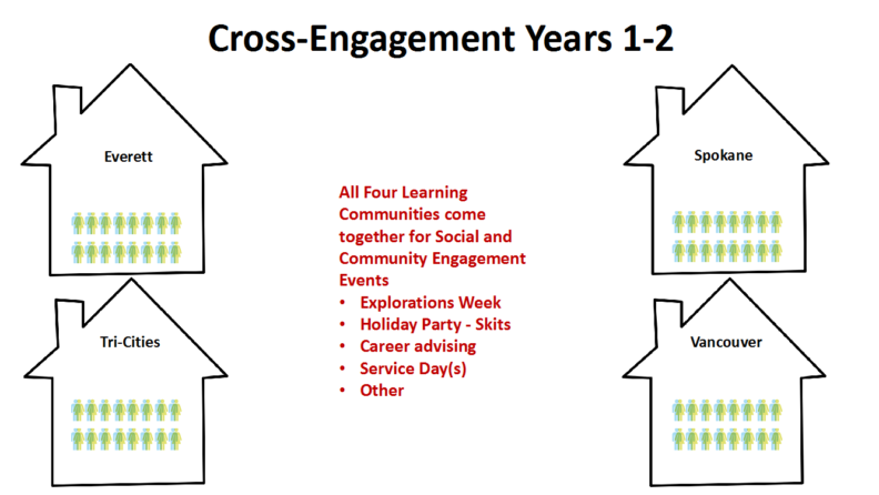 Cross Engagement Years 1 and 2
