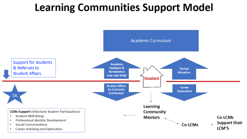 Learning Communities Support Model