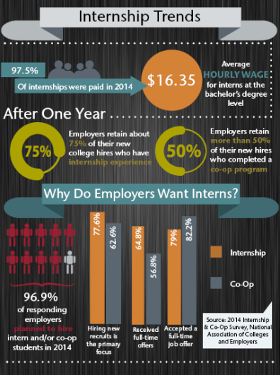 Internship Trends Infographic -final