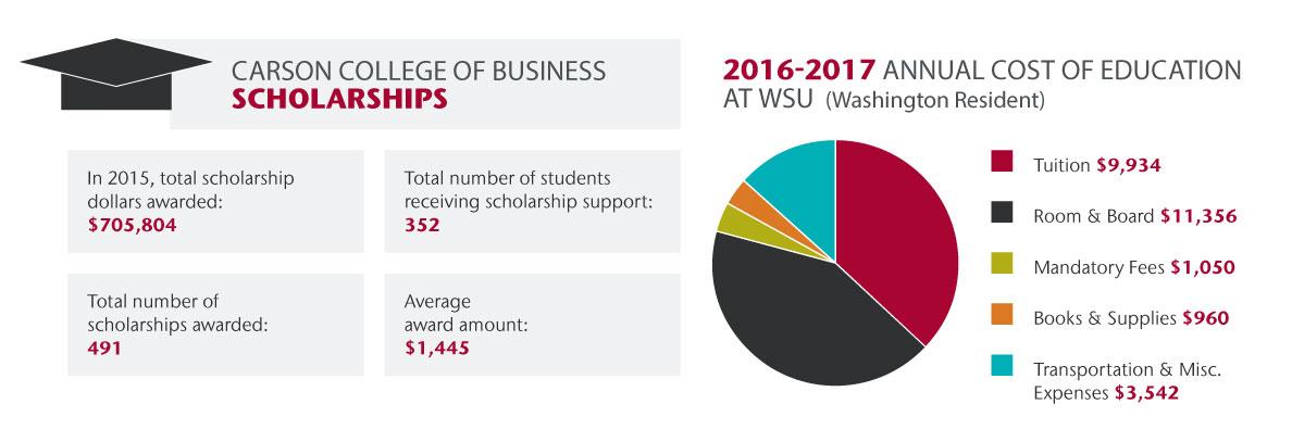scholarship-infographic