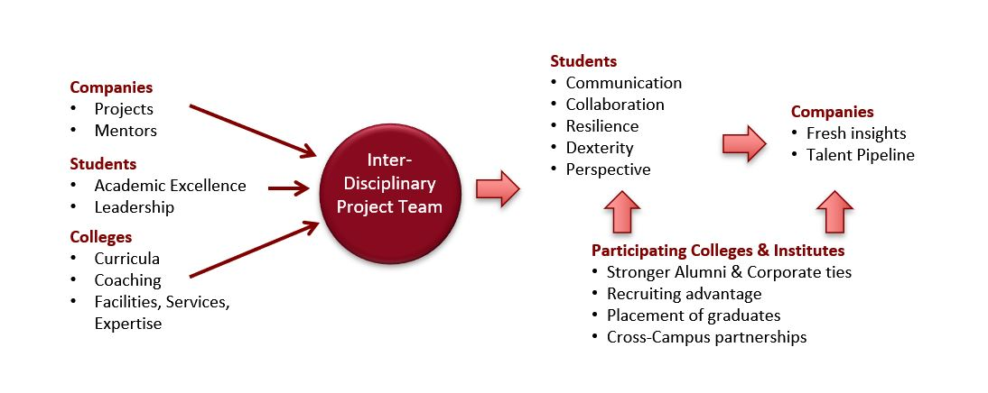 How the interdisciplinary project team works