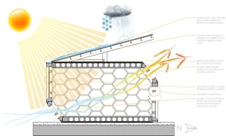 The schematic shows how the building uses and contributes to its surrounding environment.
