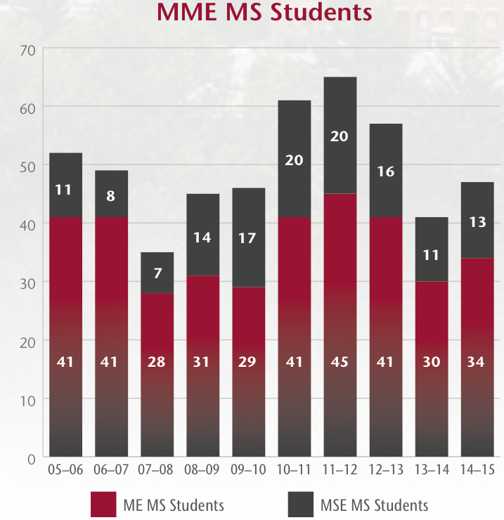 Graph showing number of students enrolled in the MME M.S. program by academic year