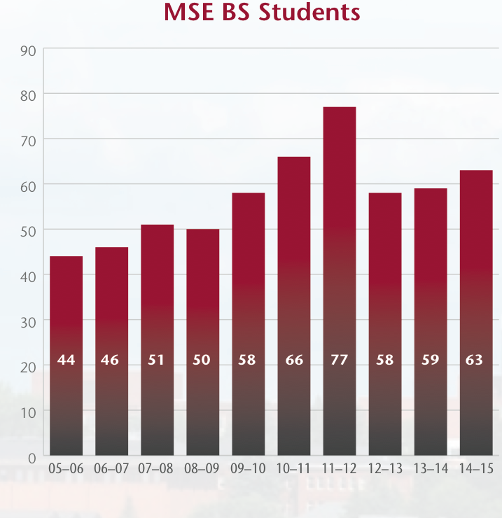 Graph showing number of students enrolled in the MSE B.S. program by academic year