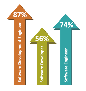 Employment growth in software engineering professions, 2012–2013. Continued growth expected through 2020. Data from the Education Advisory Board and COE Forum.