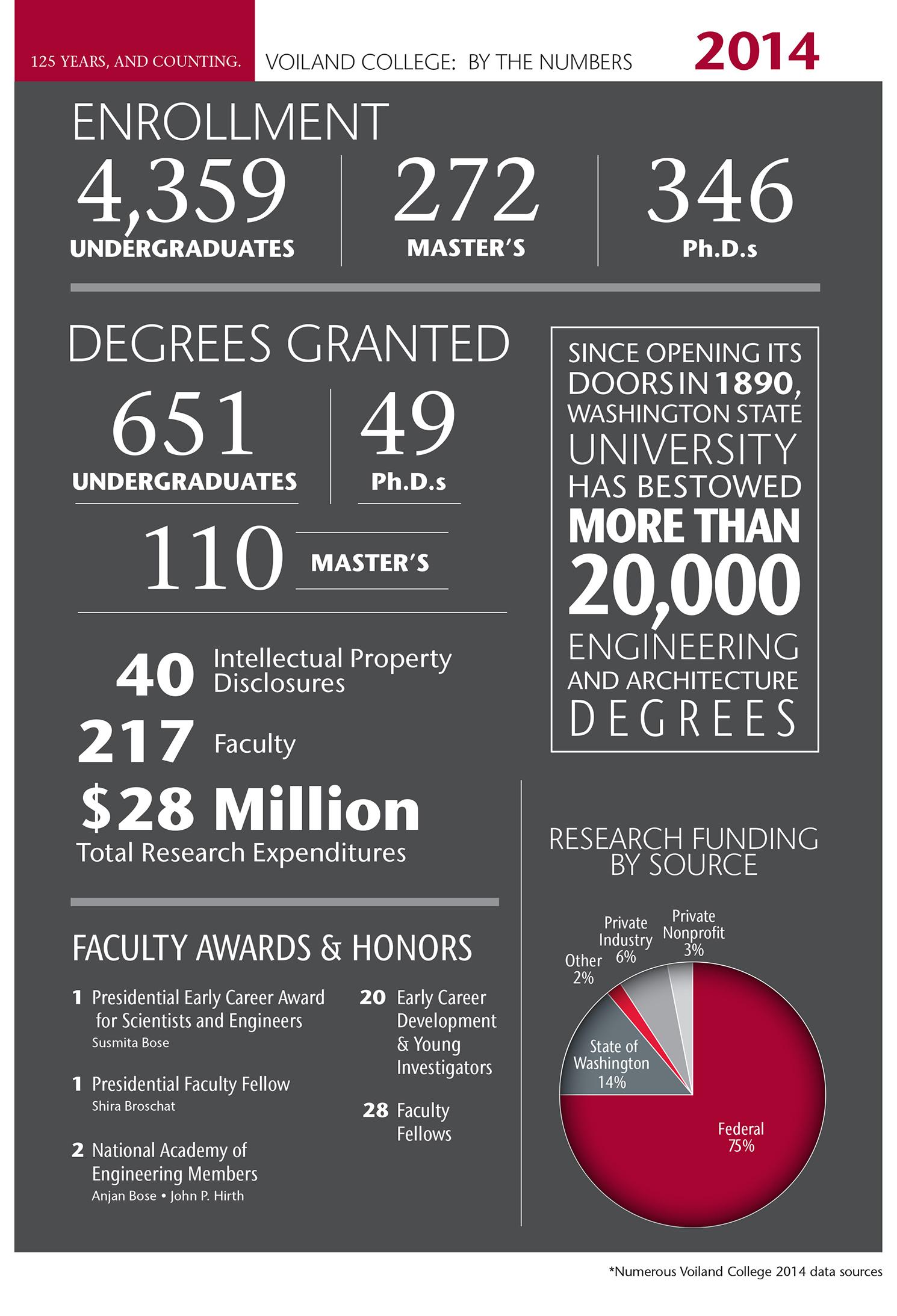 2014 Voiland College statistics infographic