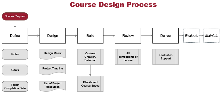 course design process begins with course request, leads to define (roles, goals, target completion date), design (design matrix, project timeline, list of project resources), build (content creation and selection, blackboard course space), review (all components of course), deliver (facilitation support), evaluate, maintain