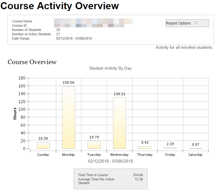 screenshot: Course Activity Overview