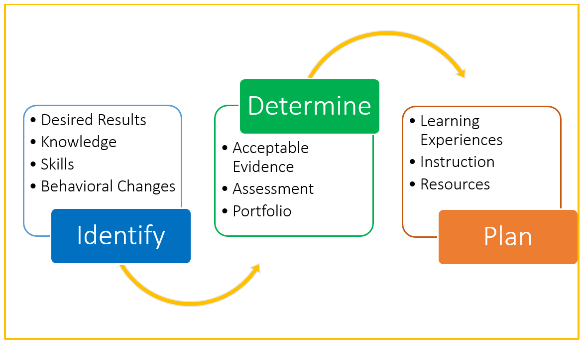 Infographic: Three Step Process. Identify desired results, knowledge, skills, behavioral changes. Determine acceptable evidence, assessment, portfolio. Plan learning experiences, instruction, resources.