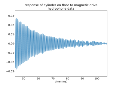 response of cylinder on floor to magnetic drive hydrophone data