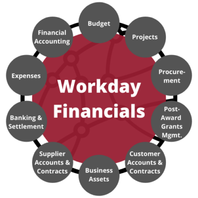 Workday Financials encompasses financial accounting, expenses, banking and settlement, supplier accounts and contracts, business assets, customer accounts and contracts, post-award grants management, procurement, projects, and budget.