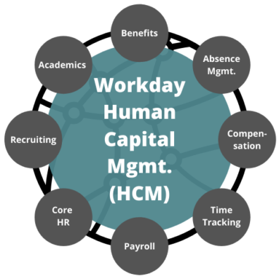 Workday Human Capital Management includes benefits, academics, recruiting, core HR, payroll, time tracking, compensation, and absence management.
