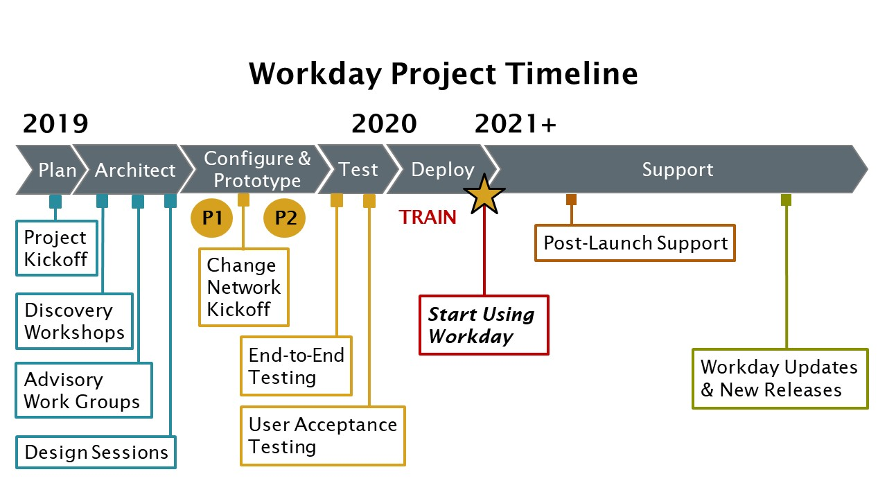 A visual timeline of the Workday project that lists the stages and milestones. Detailed information is in text below.